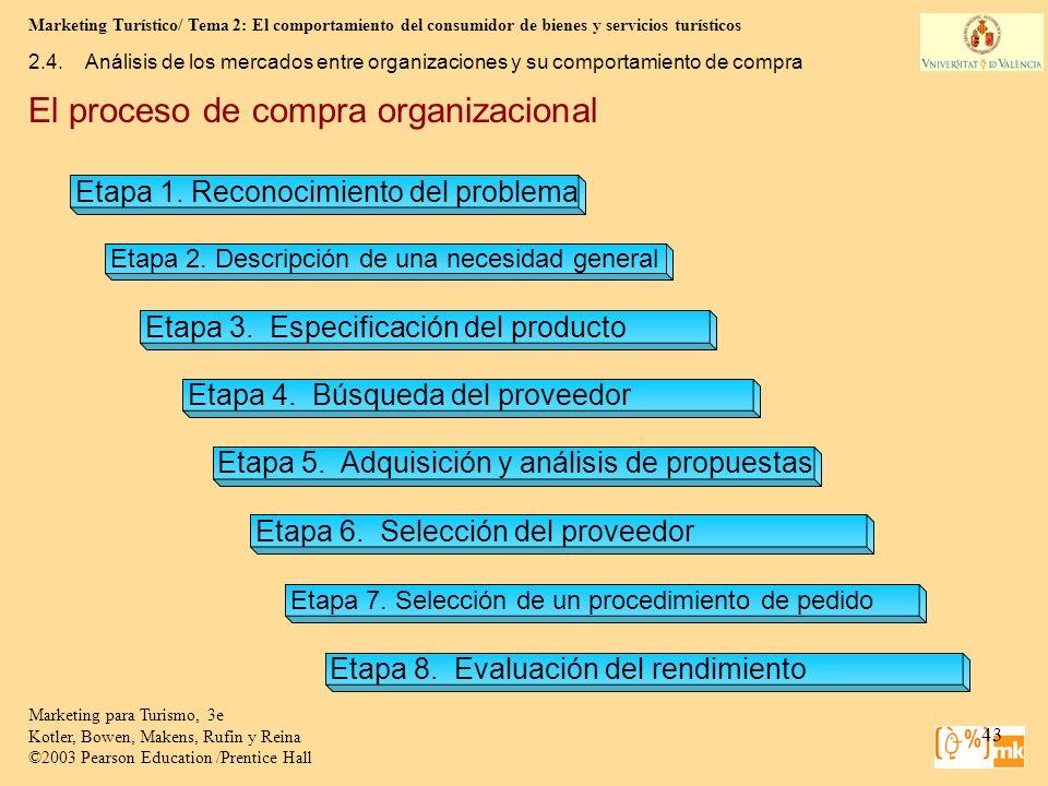 El proceso de compra organizacional