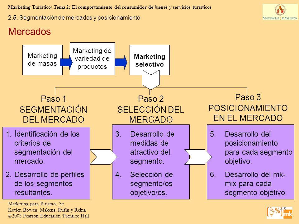 Mercados Paso 1 SEGMENTACIÓN DEL MERCADO Paso 2 SELECCIÓN DEL MERCADO