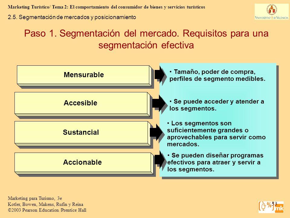 Mensurable 2.5. Segmentación de mercados y posicionamiento. Paso 1. Segmentación del mercado. Requisitos para una segmentación efectiva.