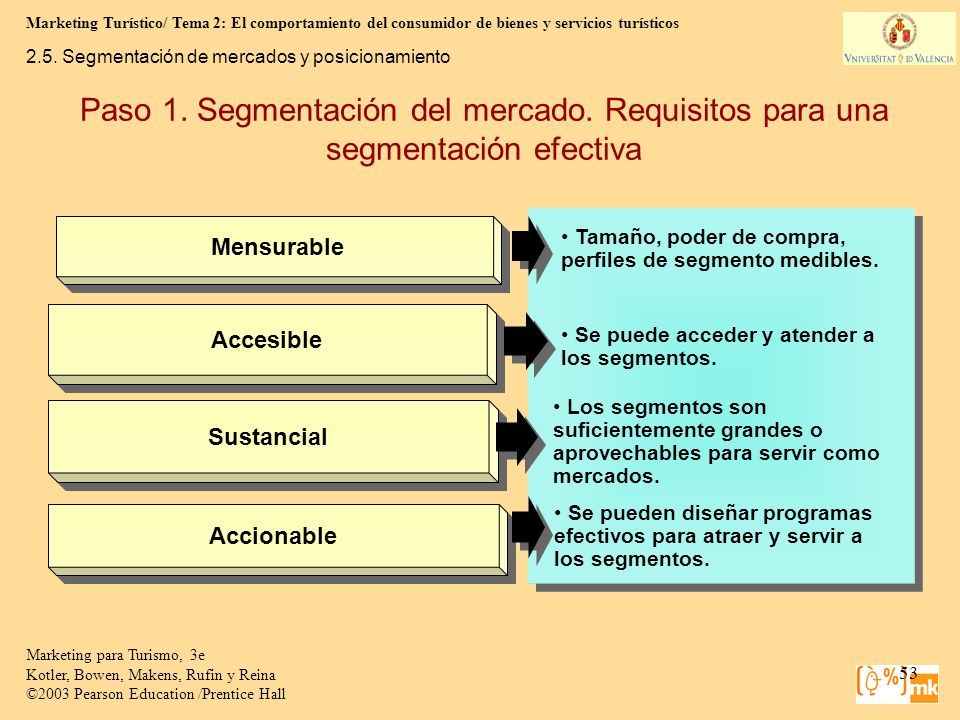 Mensurable2.5. Segmentación de mercados y posicionamiento. Paso 1. Segmentación del mercado. Requisitos para una segmentación efectiva.