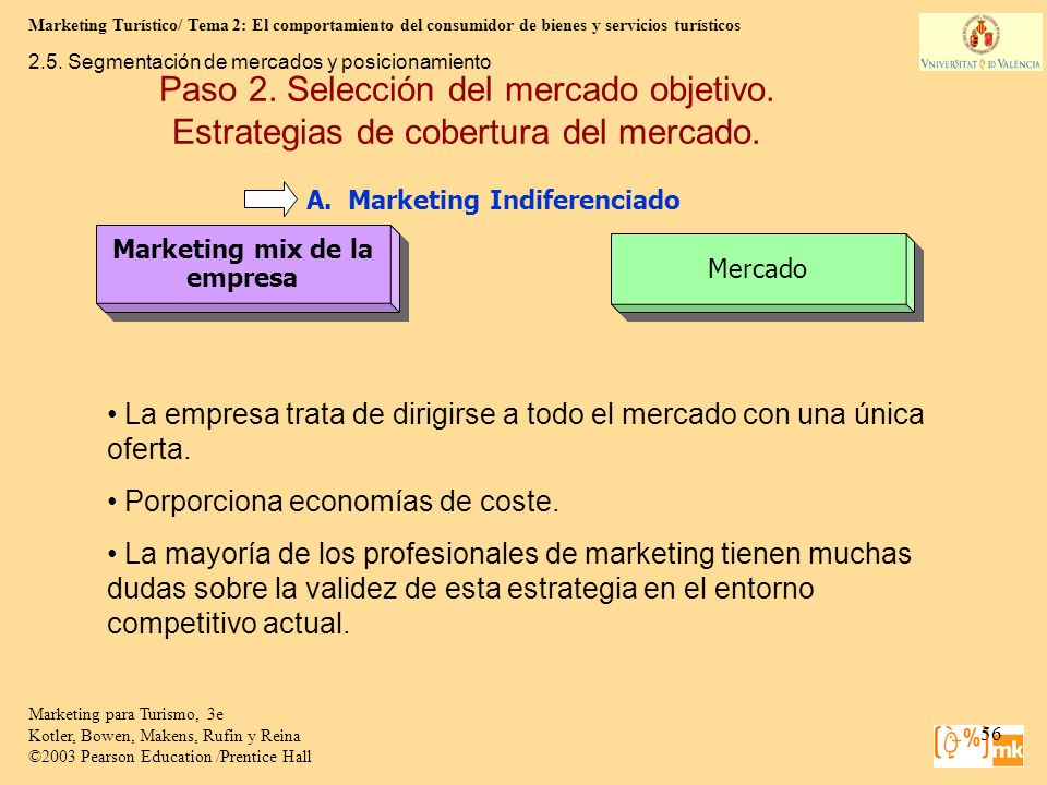 Marketing mix de la empresa