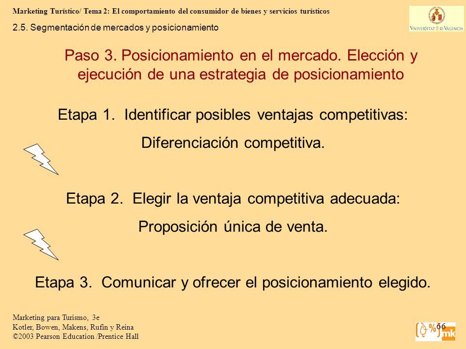 Etapa 1. Identificar posibles ventajas competitivas: