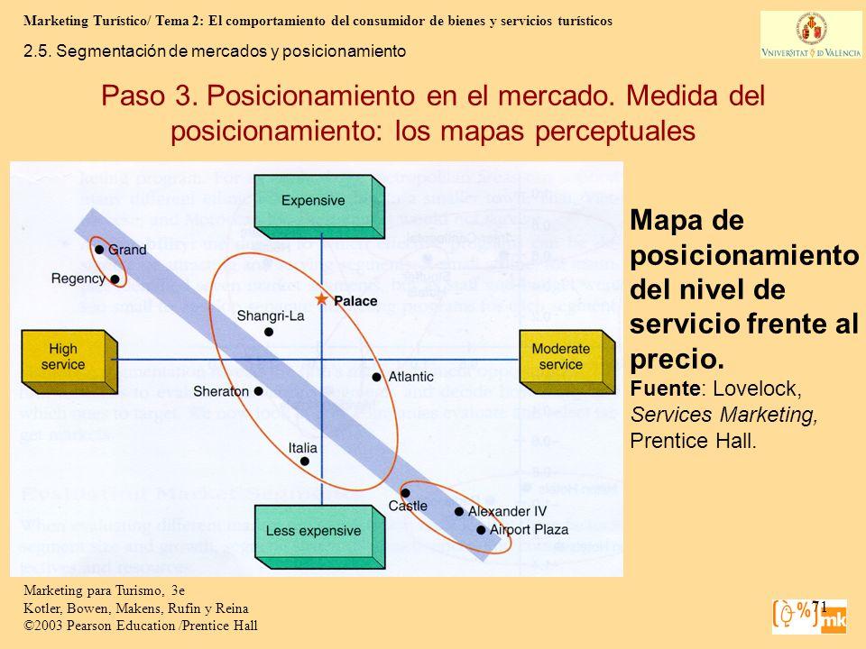 Mapa de posicionamiento del nivel de servicio frente al precio.