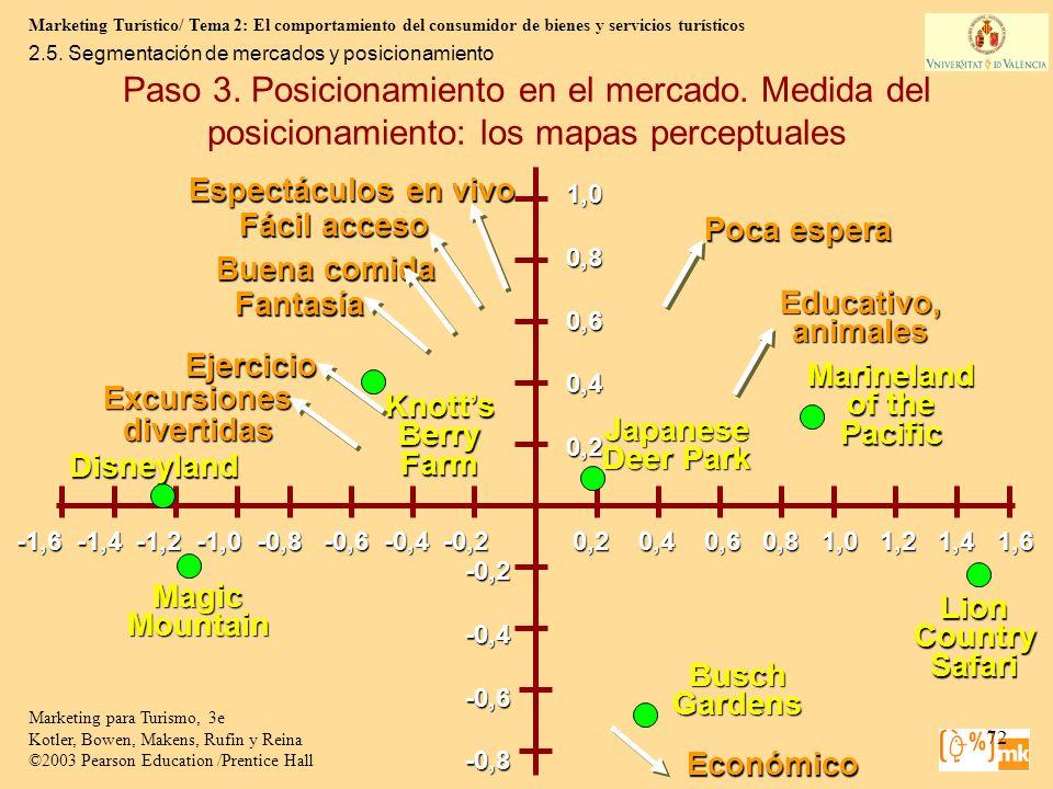 2.5. Segmentación de mercados y posicionamiento