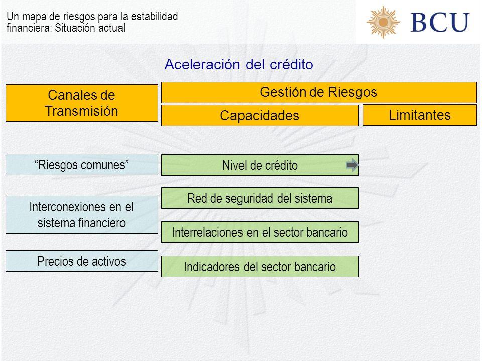 Aceleración del crédito