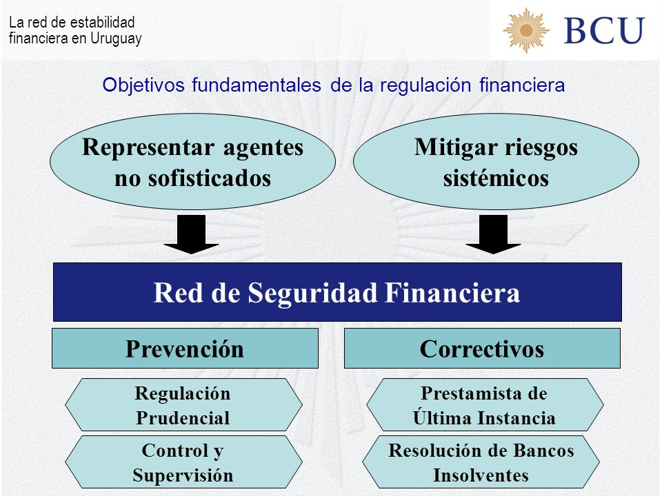Objetivos fundamentales de la regulación financiera