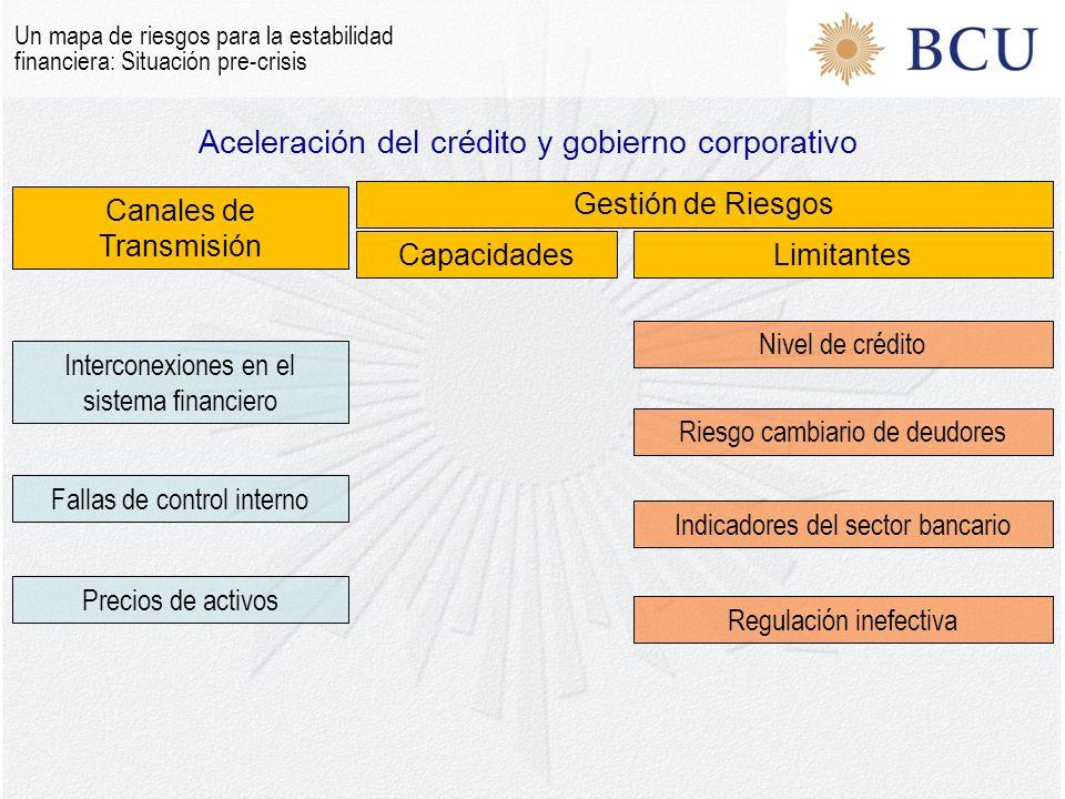 Aceleración del crédito y gobierno corporativo