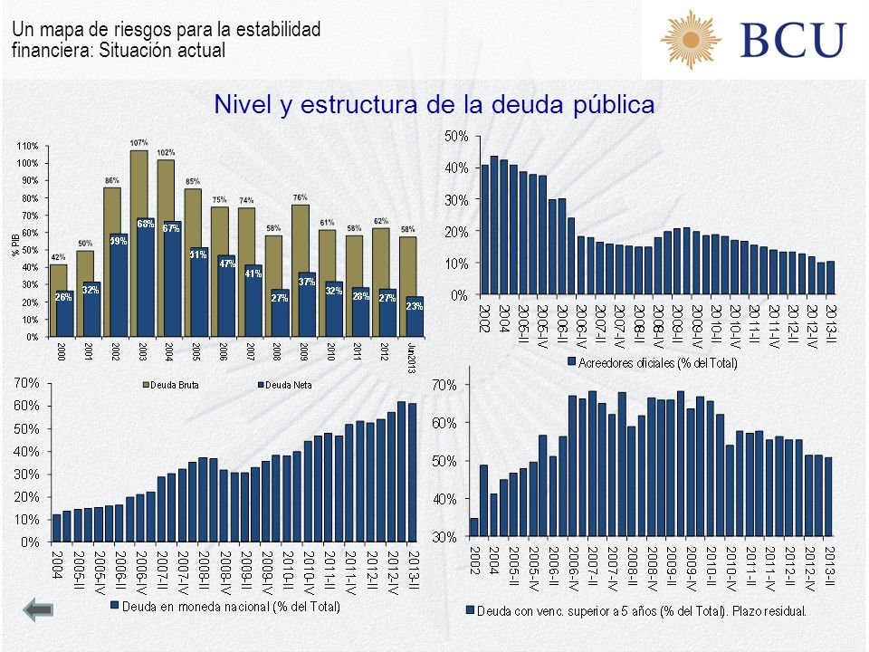 Nivel y estructura de la deuda pública