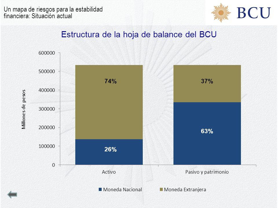 Estructura de la hoja de balance del BCU
