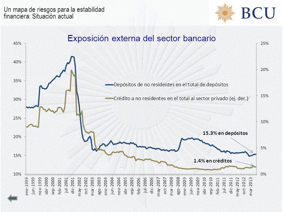 Exposición externa del sector bancario