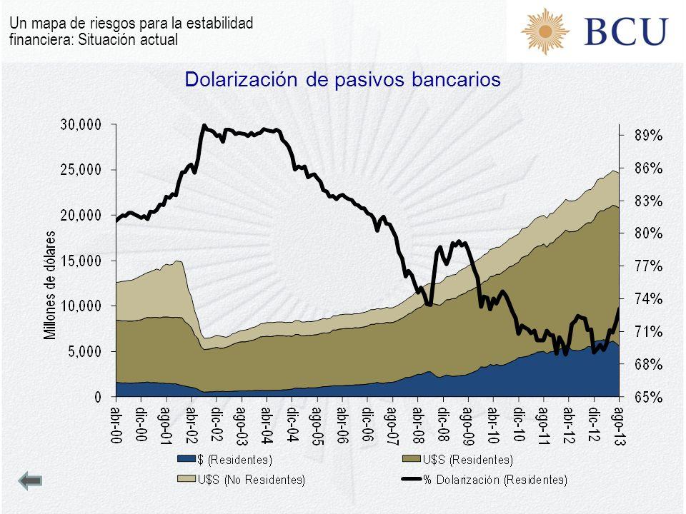 Dolarización de pasivos bancarios