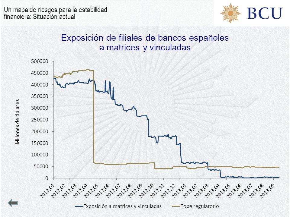 Exposición de filiales de bancos españoles a matrices y vinculadas