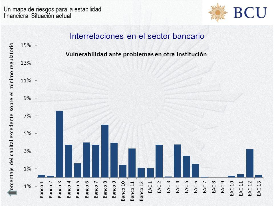 Interrelaciones en el sector bancario