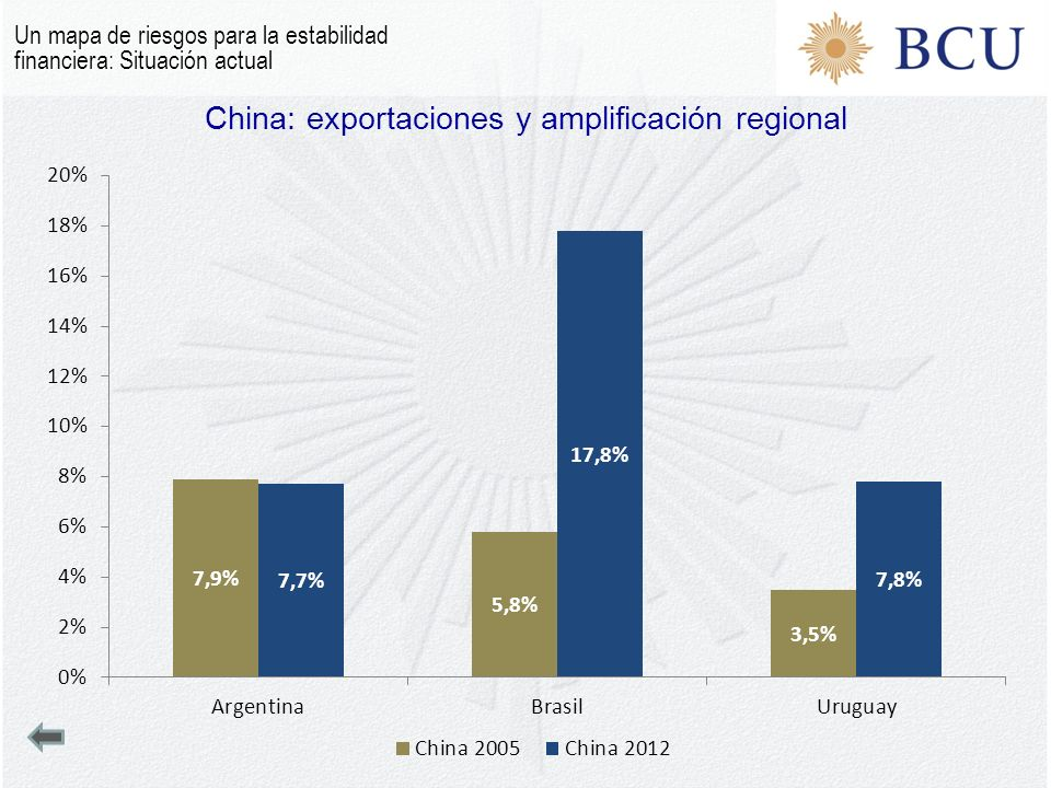 China: exportaciones y amplificación regional