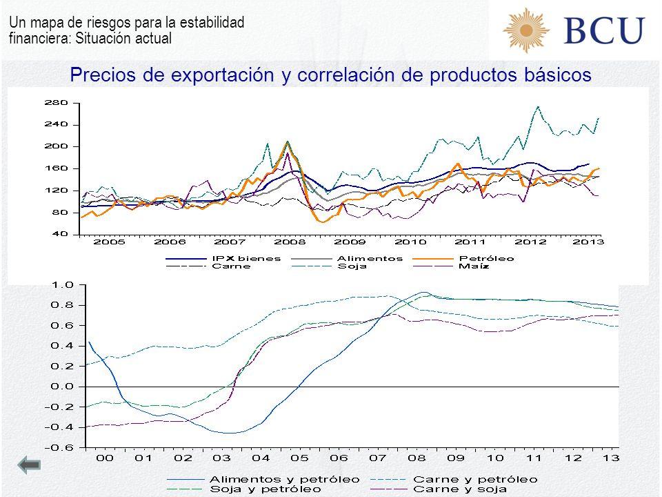 Precios de exportación y correlación de productos básicos