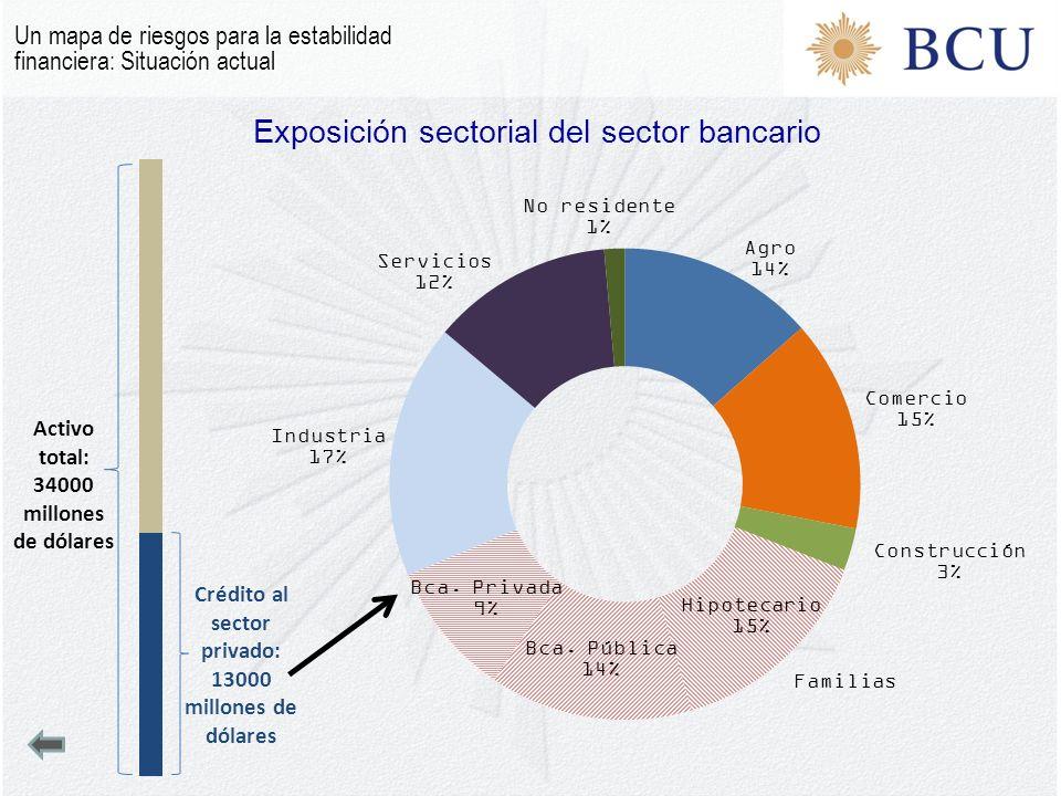 Exposición sectorial del sector bancario