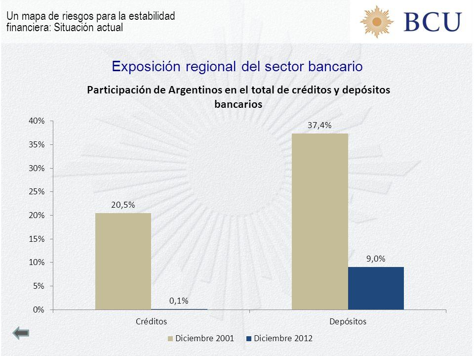 Exposición regional del sector bancario