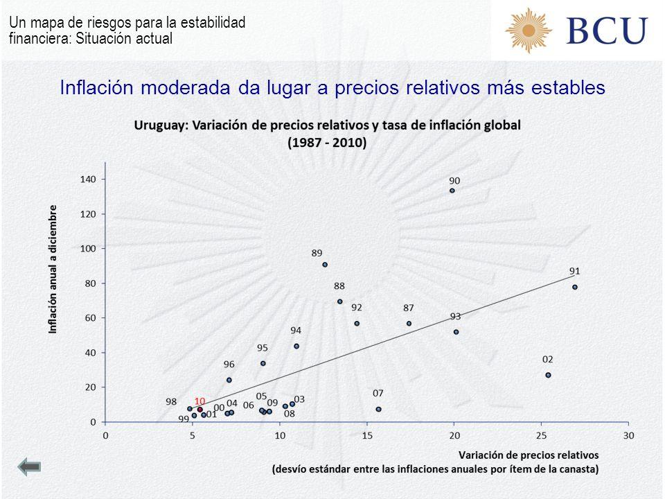 Inflación moderada da lugar a precios relativos más estables