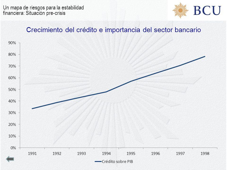 Crecimiento del crédito e importancia del sector bancario