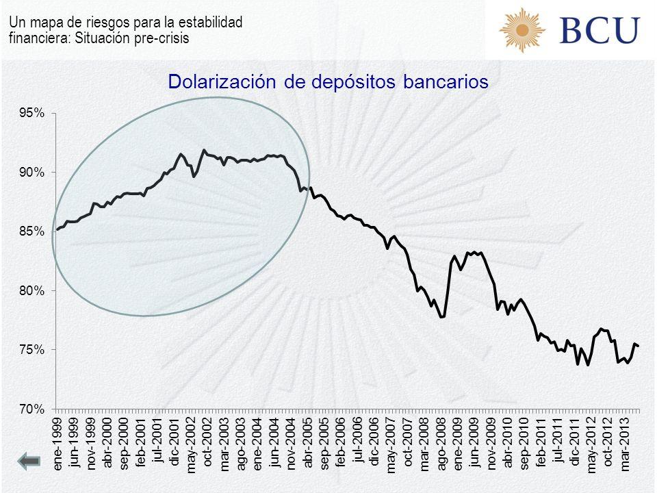 Dolarización de depósitos bancarios