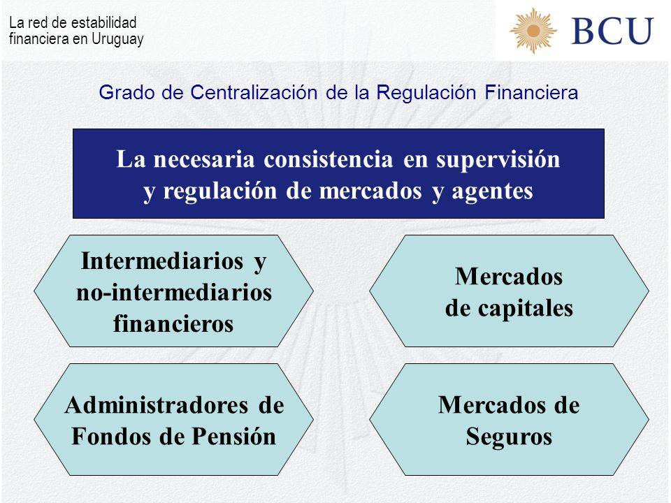 Grado de Centralización de la Regulación Financiera