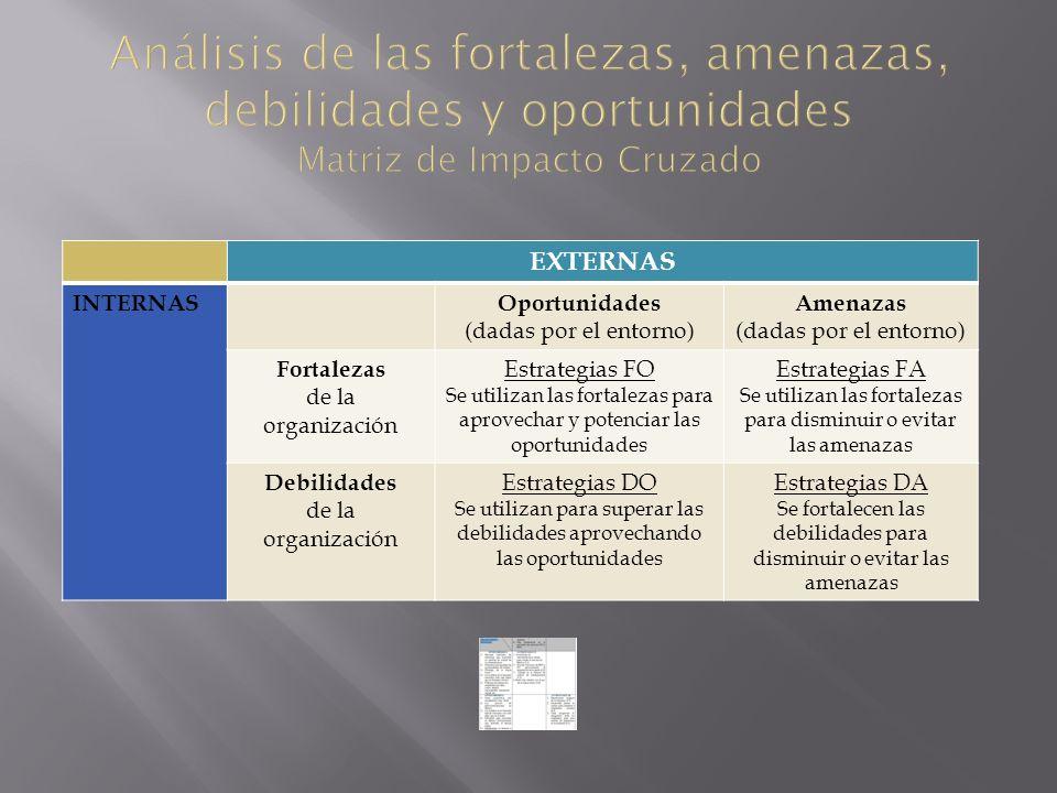 Análisis de las fortalezas, amenazas, debilidades y oportunidades Matriz de Impacto Cruzado