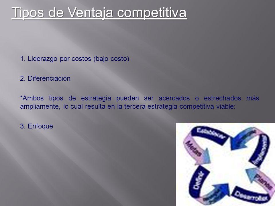 Tipos de Ventaja competitiva