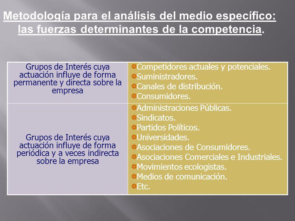 Metodología para el análisis del medio específico: las fuerzas determinantes de la competencia.