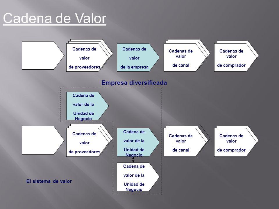Cadena de Valor Empresa diversificada El sistema de valor Cadenas de