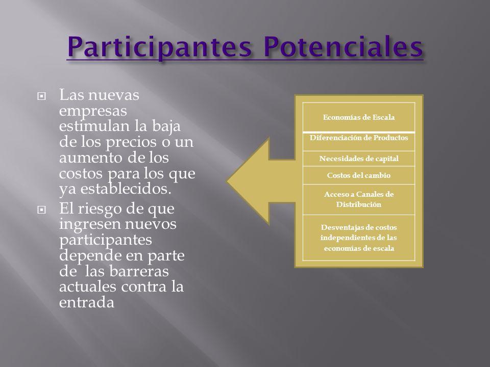 Participantes Potenciales