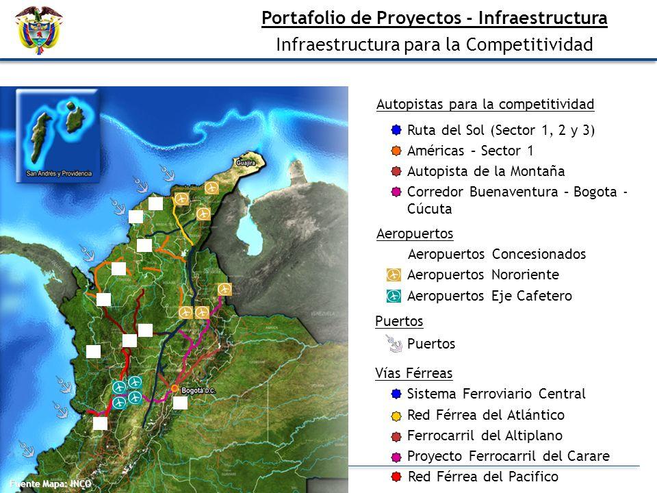Portafolio de Proyectos - Infraestructura