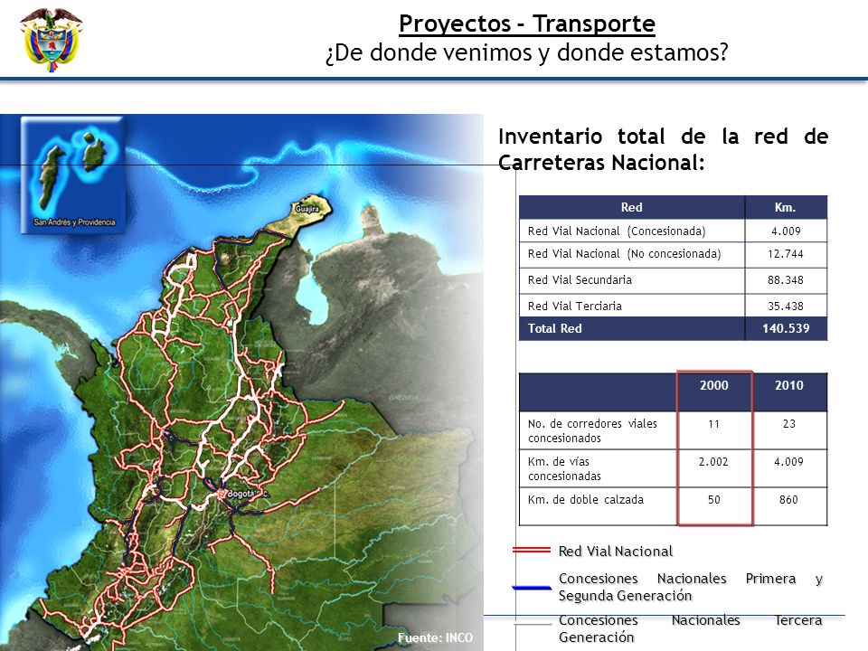 Proyectos - Transporte