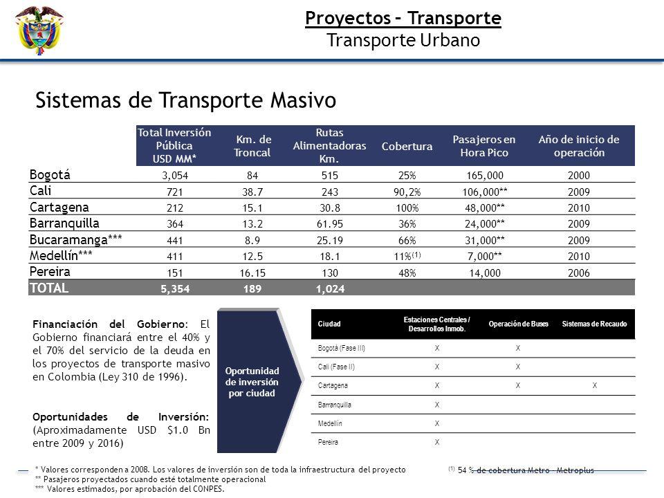 Sistemas de Transporte Masivo