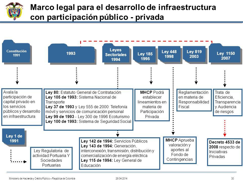 Marco legal para el desarrollo de infraestructura con participación público - privada