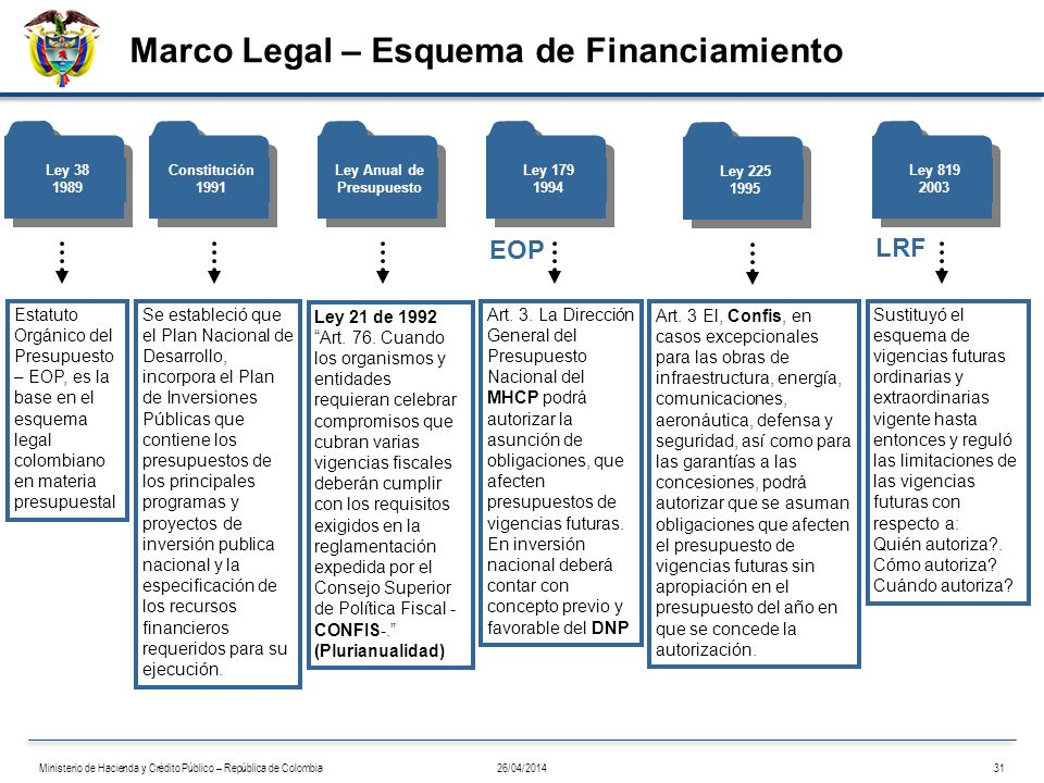 Marco Legal – Esquema de Financiamiento
