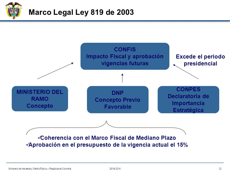 Marco Legal Ley 819 de 2003 CONFIS