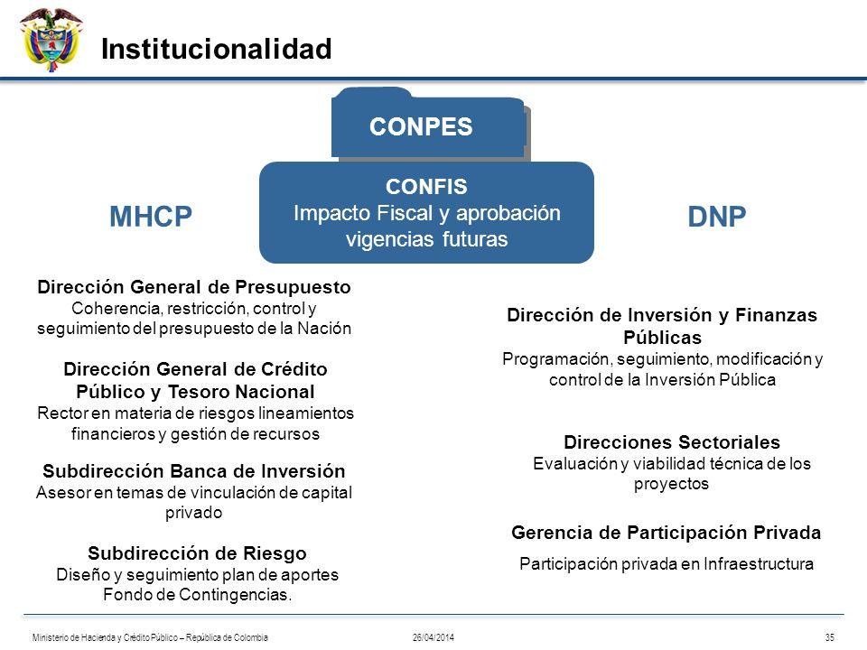 Institucionalidad MHCP DNP CONPES CONFIS