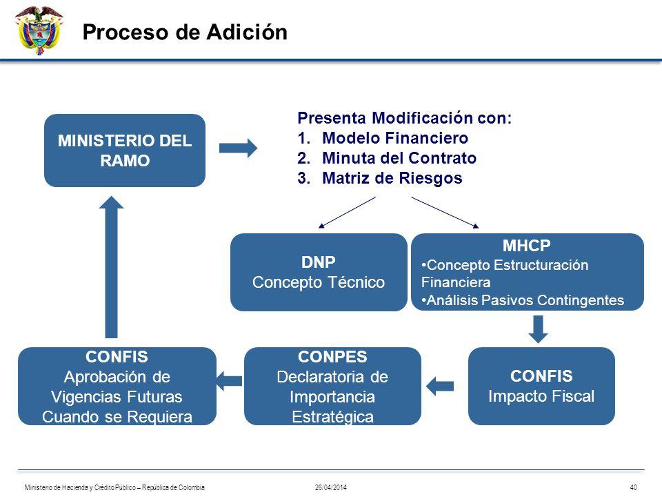 Proceso de Adición Presenta Modificación con: Modelo Financiero