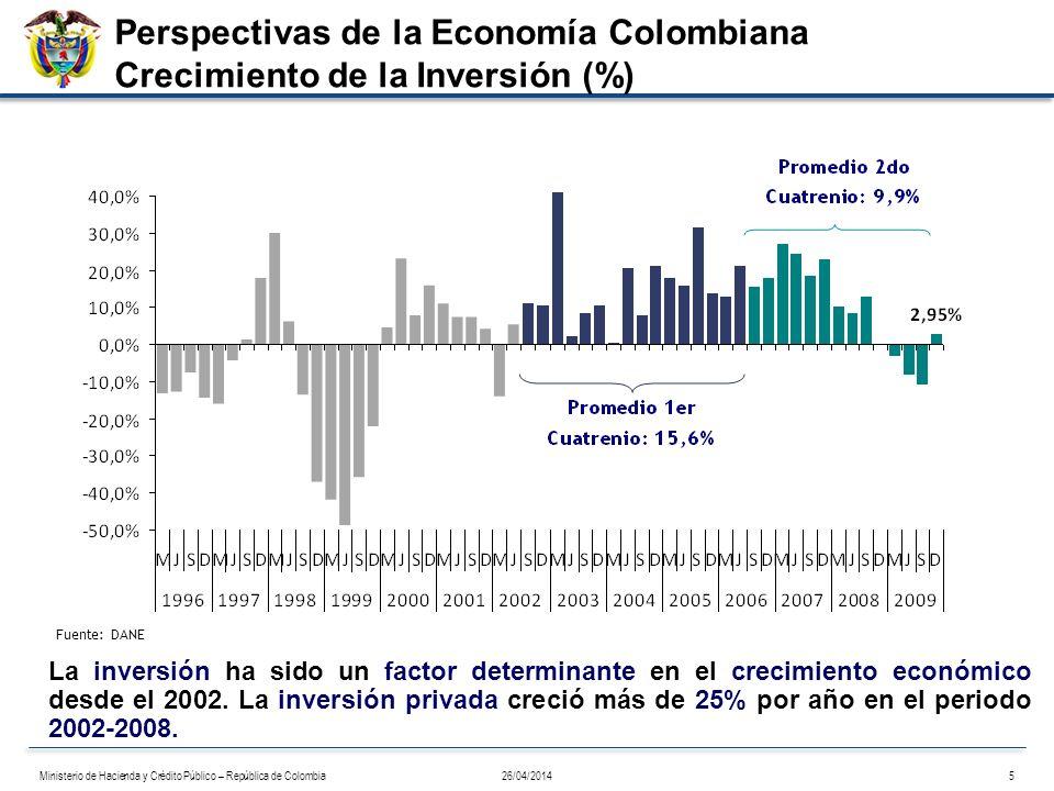 Perspectivas de la Economía Colombiana Crecimiento de la Inversión (%)