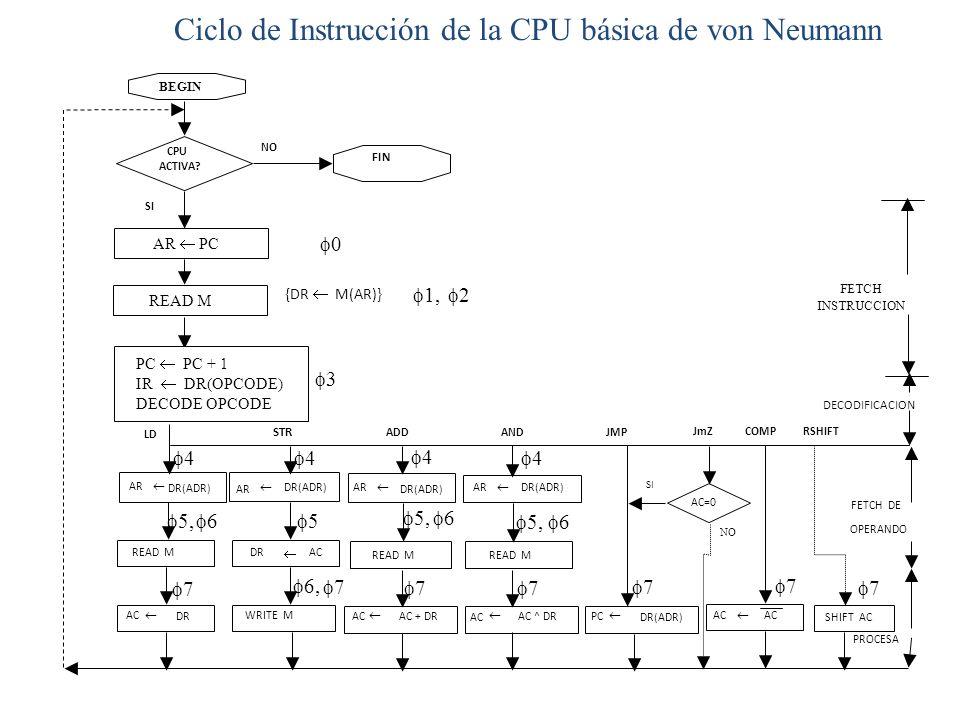 Ciclo de Instrucción de la CPU básica de von Neumann