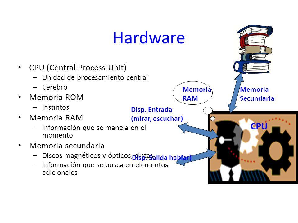 Hardware CPU CPU (Central Process Unit) Memoria ROM Memoria RAM