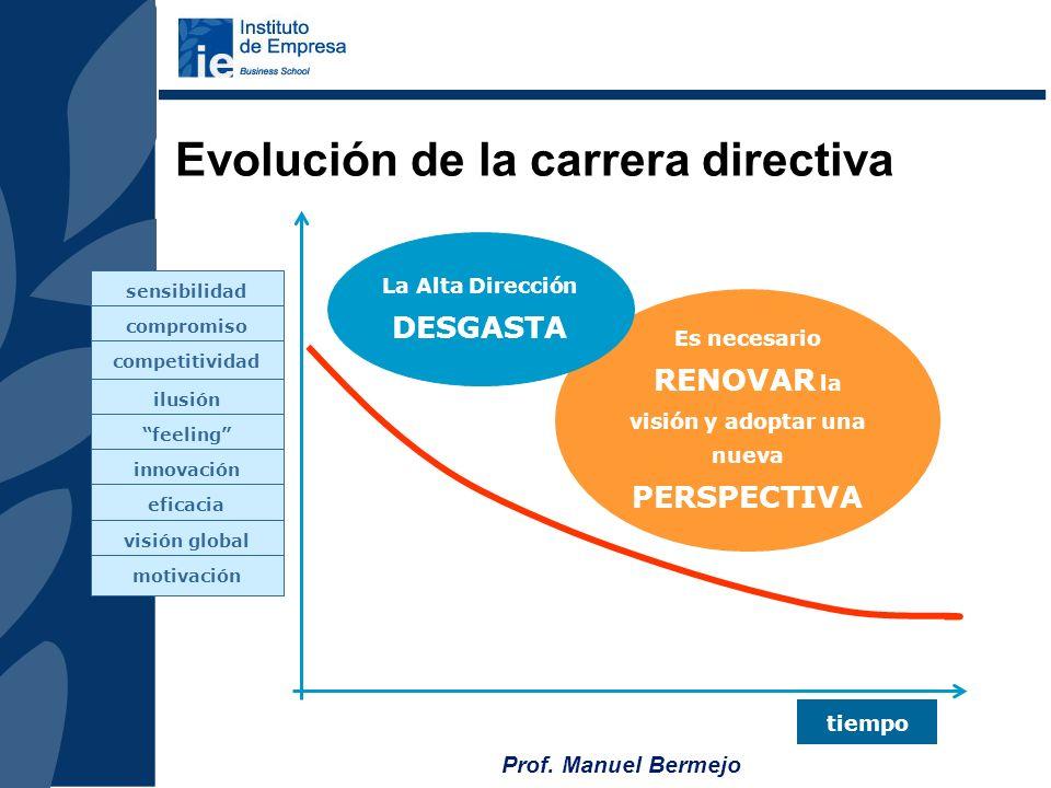 Evolución de la carrera directiva