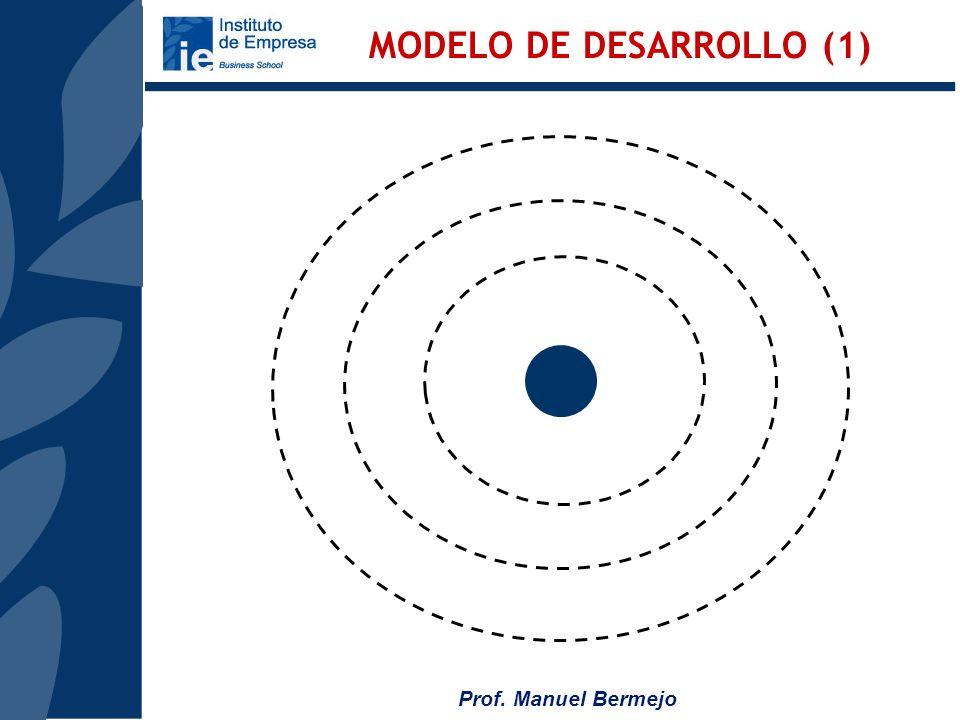 MODELO DE DESARROLLO (1)