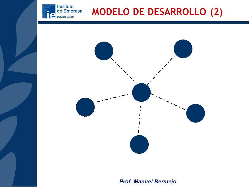MODELO DE DESARROLLO (2)
