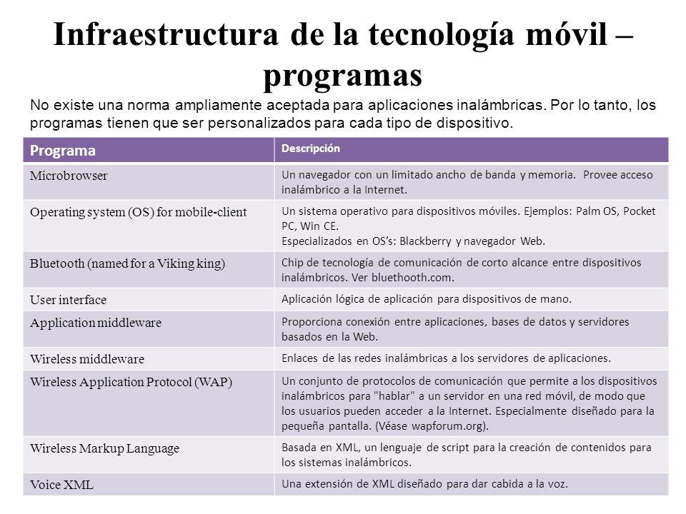 Infraestructura de la tecnología móvil – programas