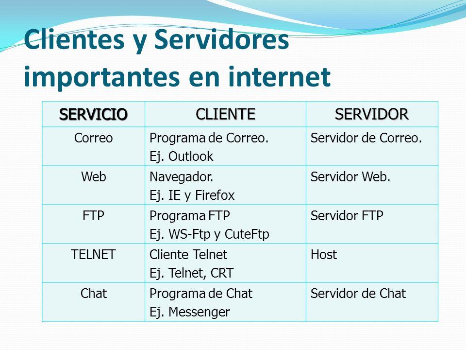 Clientes y Servidores importantes en internet
