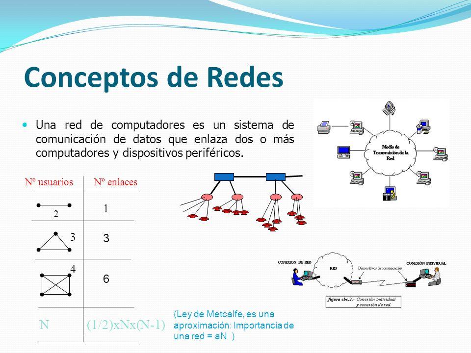 Conceptos de Redes N (1/2)xNx(N-1)