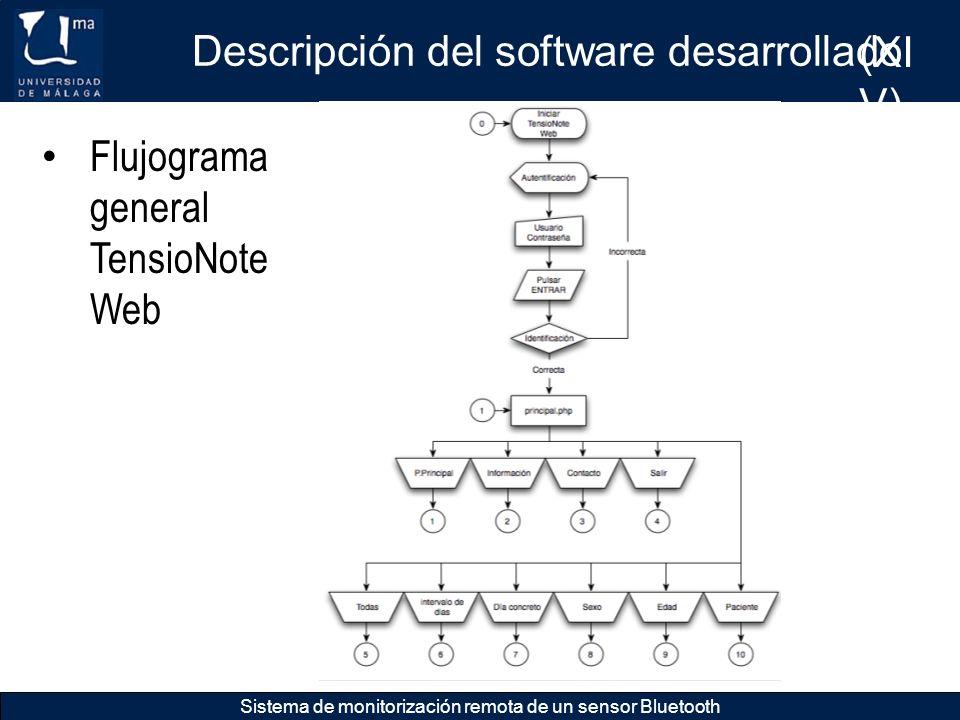 Descripción del software desarrollado (XIV)