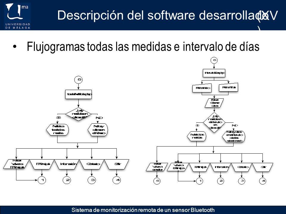 Descripción del software desarrollado (XV)