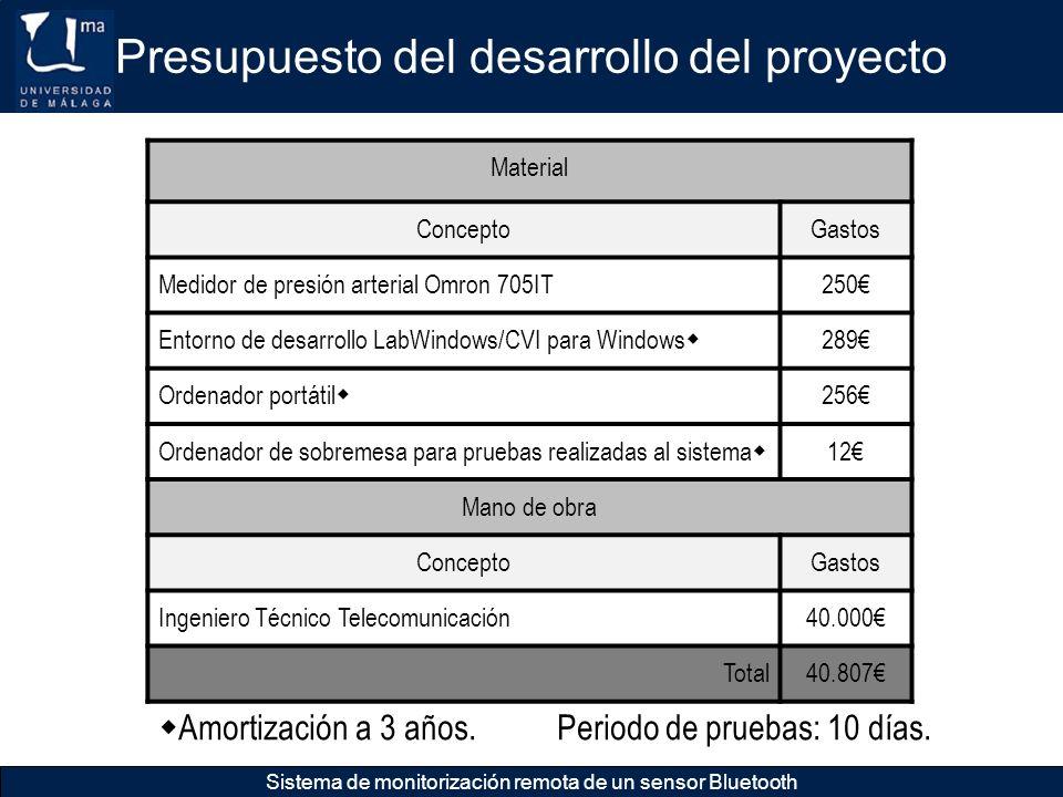 Presupuesto del desarrollo del proyecto